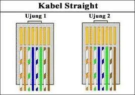Urutan Kabel Straight