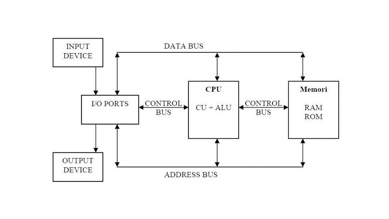 Struktur Komputer